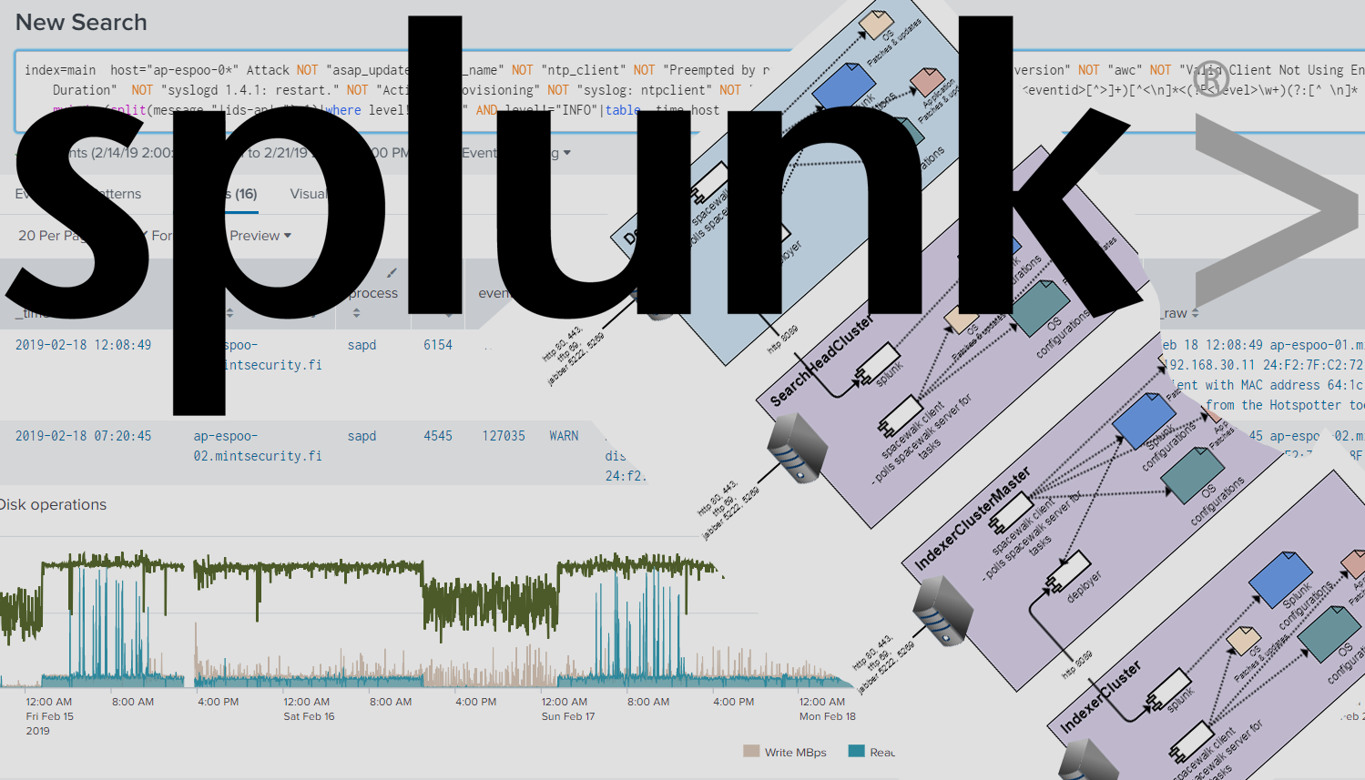 Mint Security - Scaling and managing Splunk Enterprise Installation
