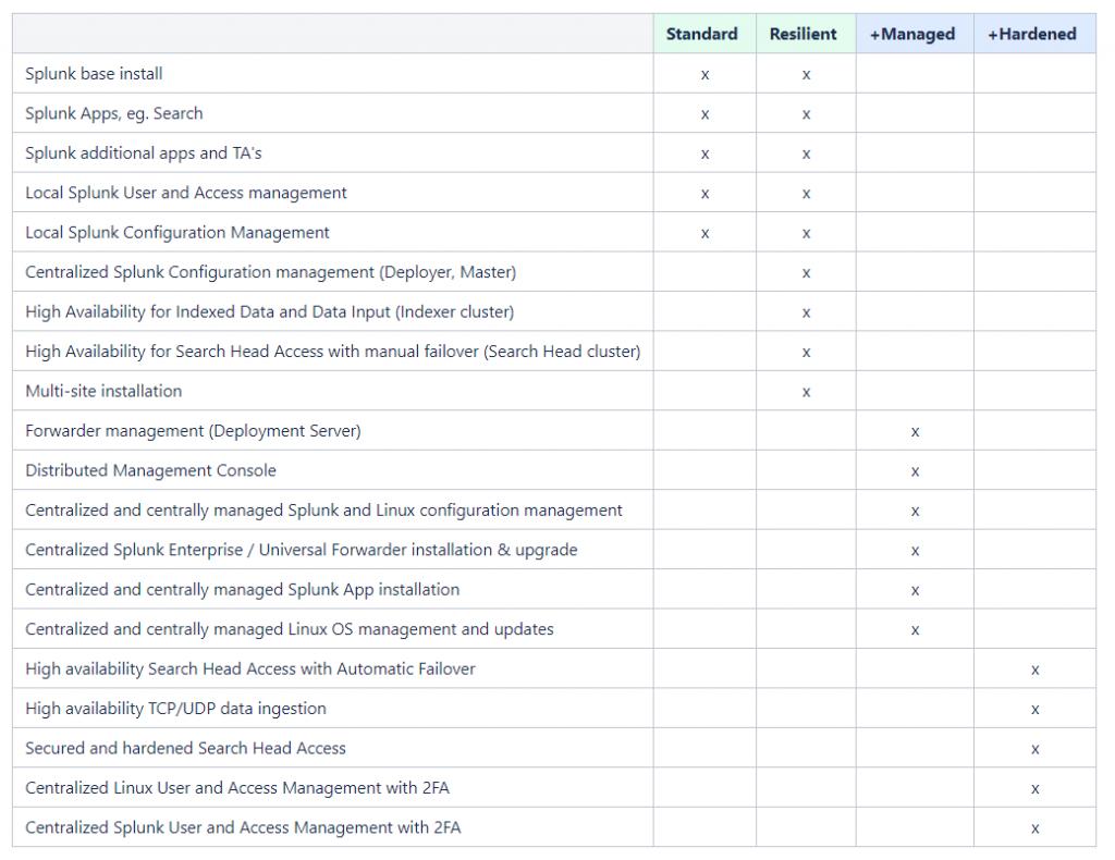 Splunk delivery model comparison table