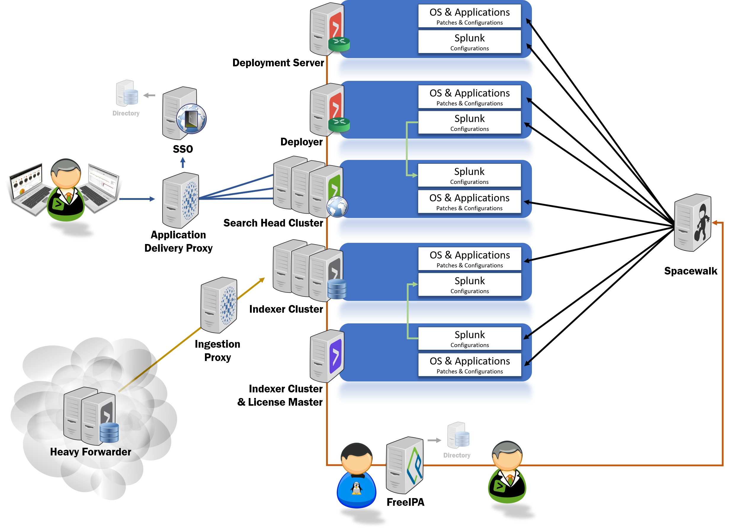 Mint Security - Splunk delivery models