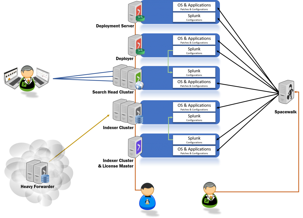 Mint Security - Scaling and managing Splunk Enterprise