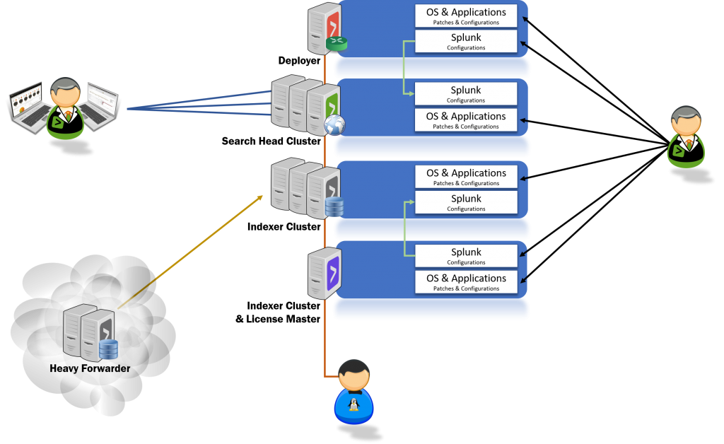 Splunk Resilient Delivery