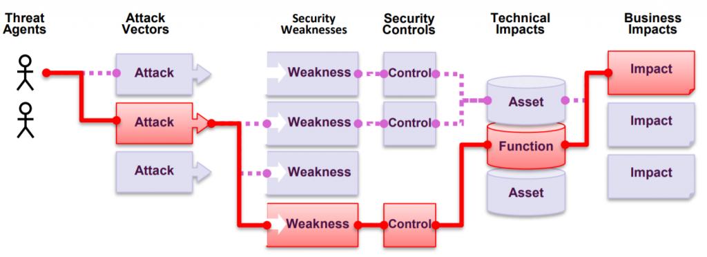OWASP Top-10 Application Risk