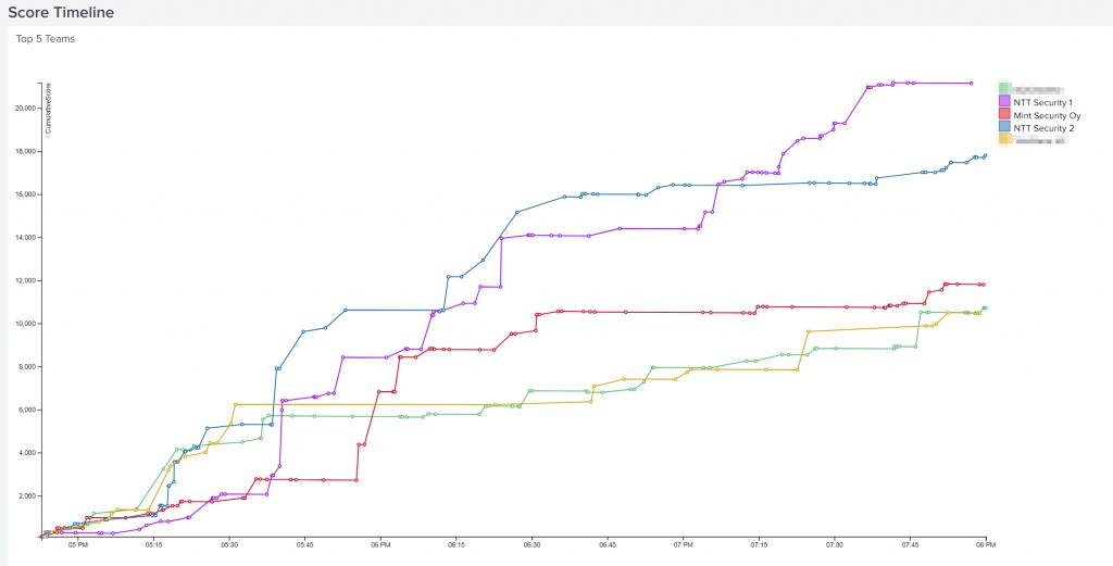 BOTS timeline for results