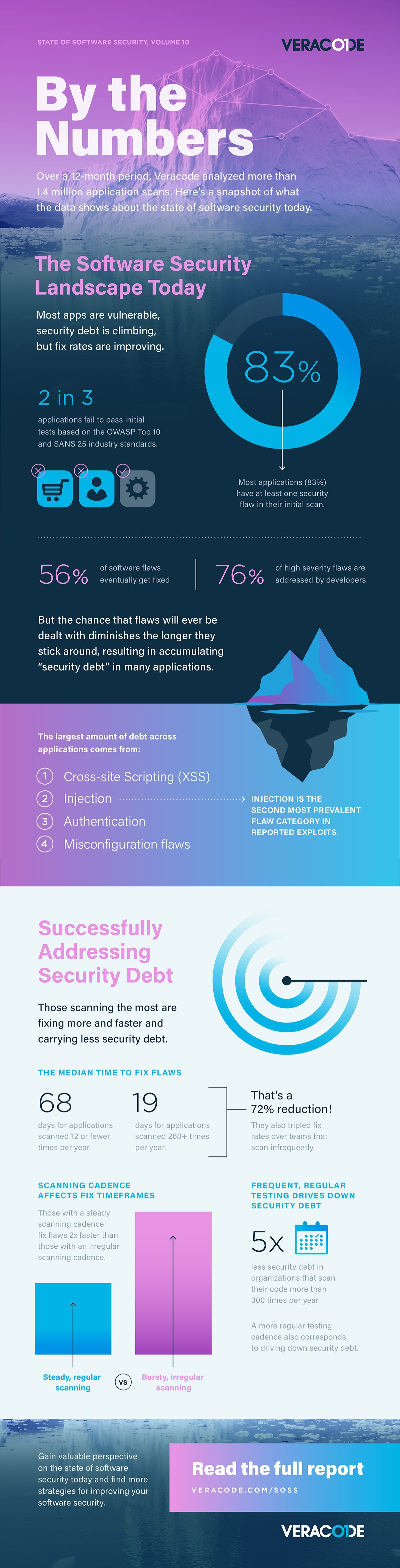SOSS X Infographic