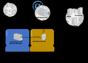 AlphaSOC - running an on-prem AE server