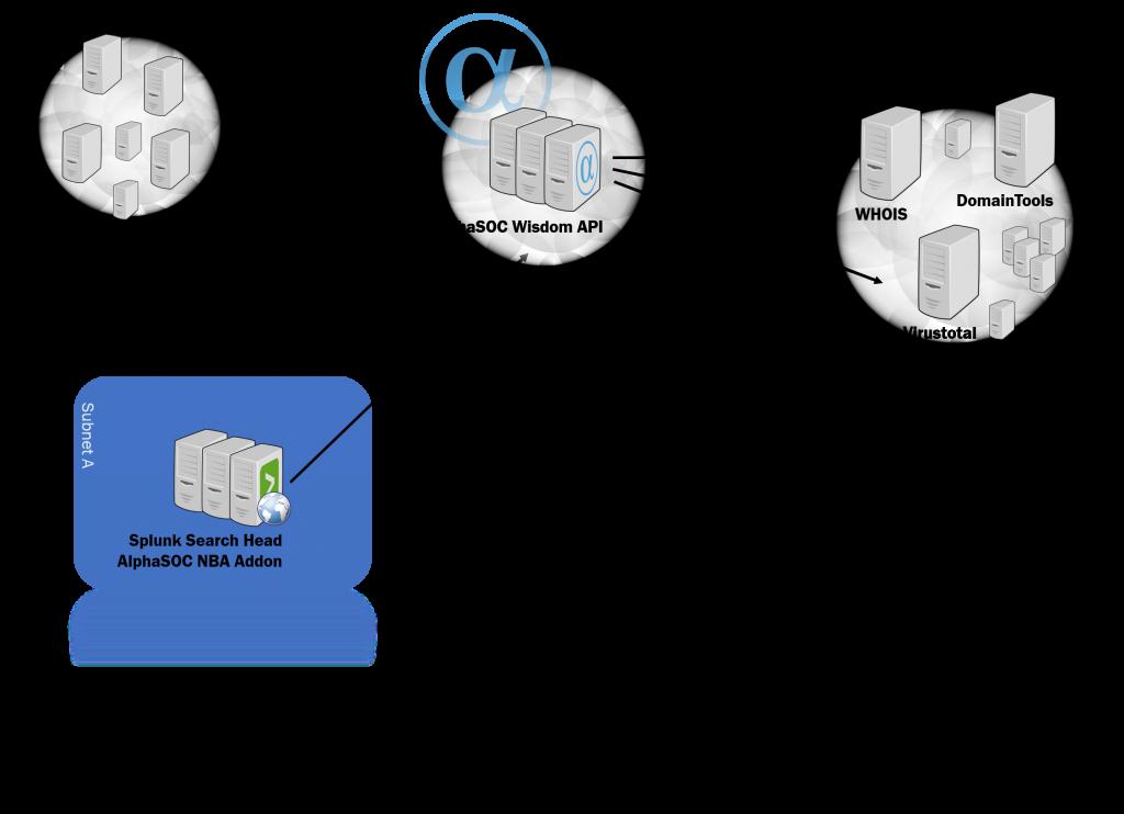 AlphaSOC - cloud and Wisdom API