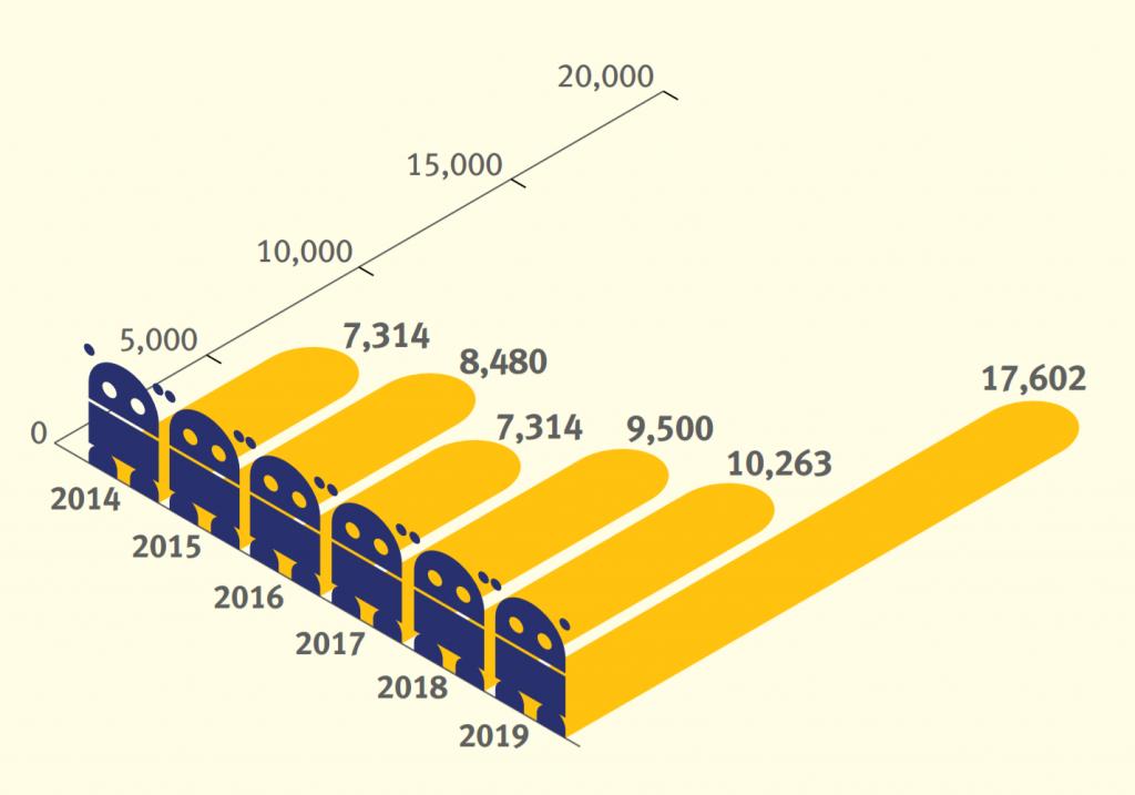Spamhaus Botnet Report 2019 - Botnets