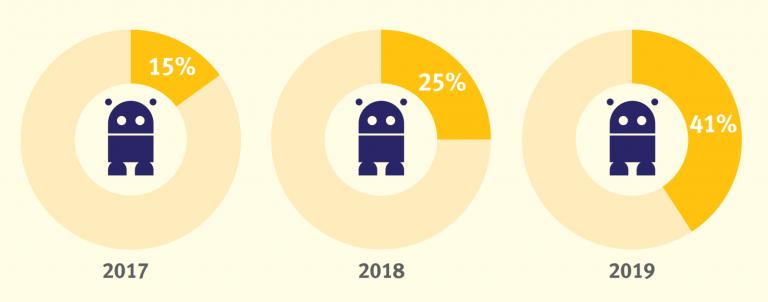 Spamhaus Botnet Report 2019 - Blocklists