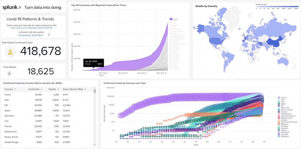 Splunk Corona / COVID-19 Open data
