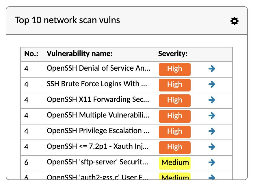 Holm Security - Top Vulnerabilities