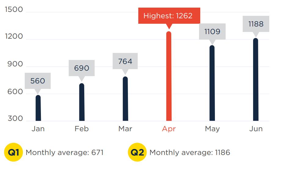 Number of new botnet C&Cs detected
