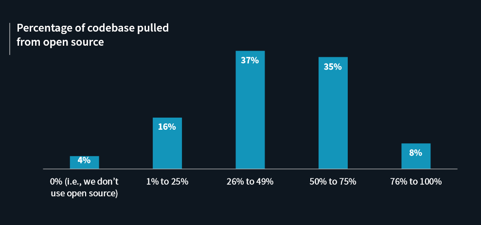 Percentage of codebase pulled from opensource