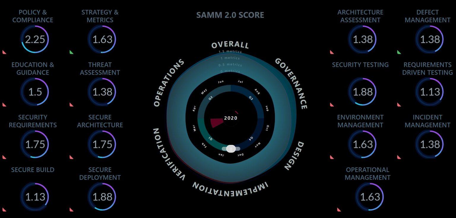 OWASP SAMM v2 - Dashboard