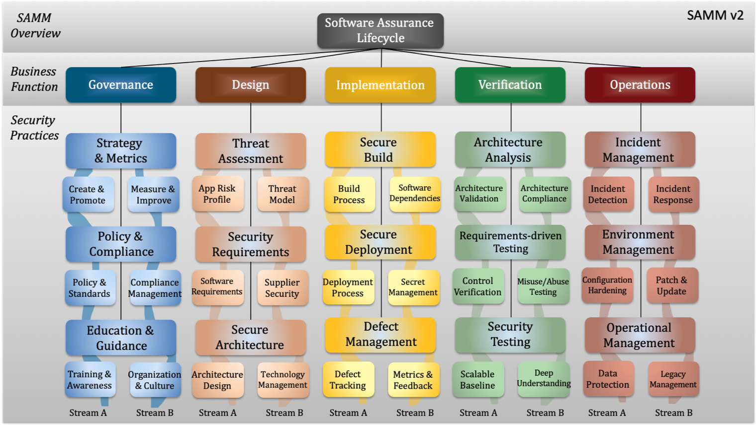 OWASP SAMM v2 - domains