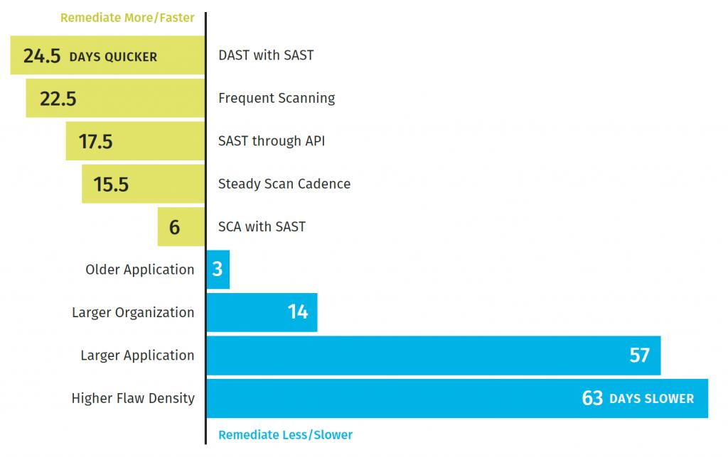 SoSS 11 - toimenpiteet vaikuttaa tuloksiin.