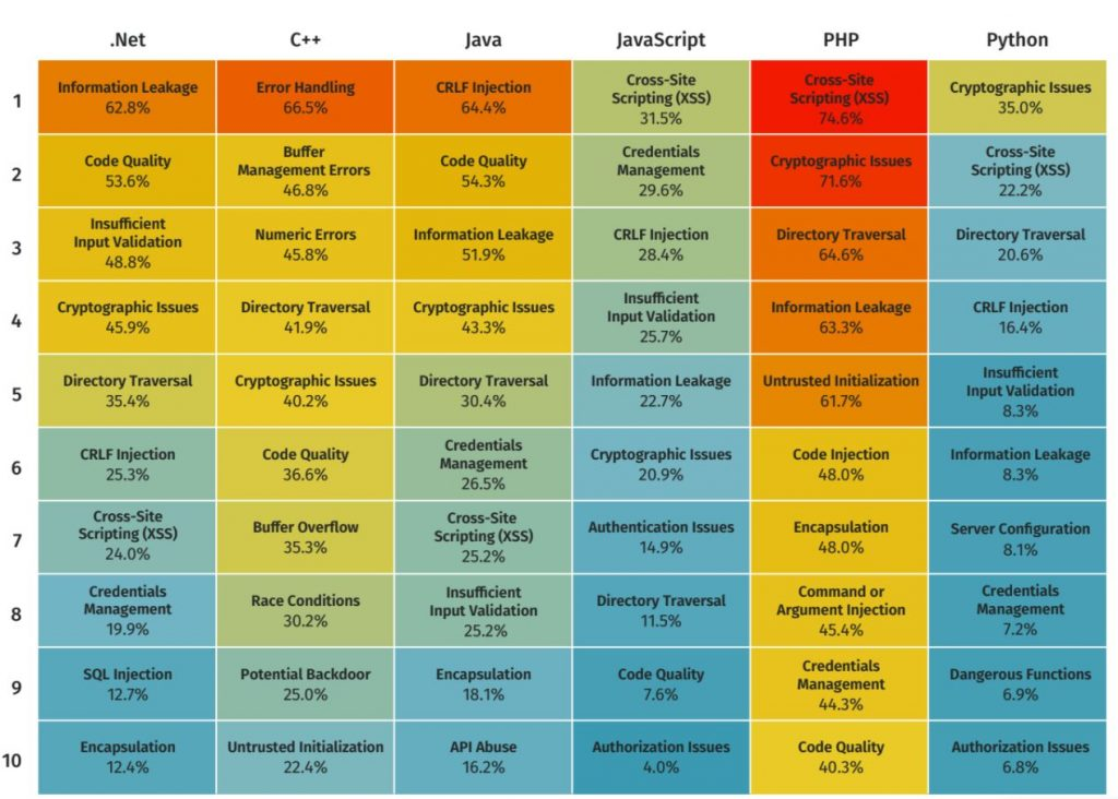 SoSS 11 - heatmap of programming languages