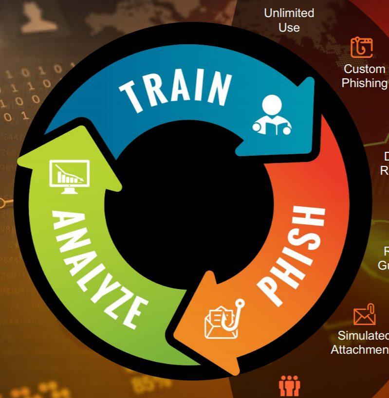 Train-Analyze-Phish