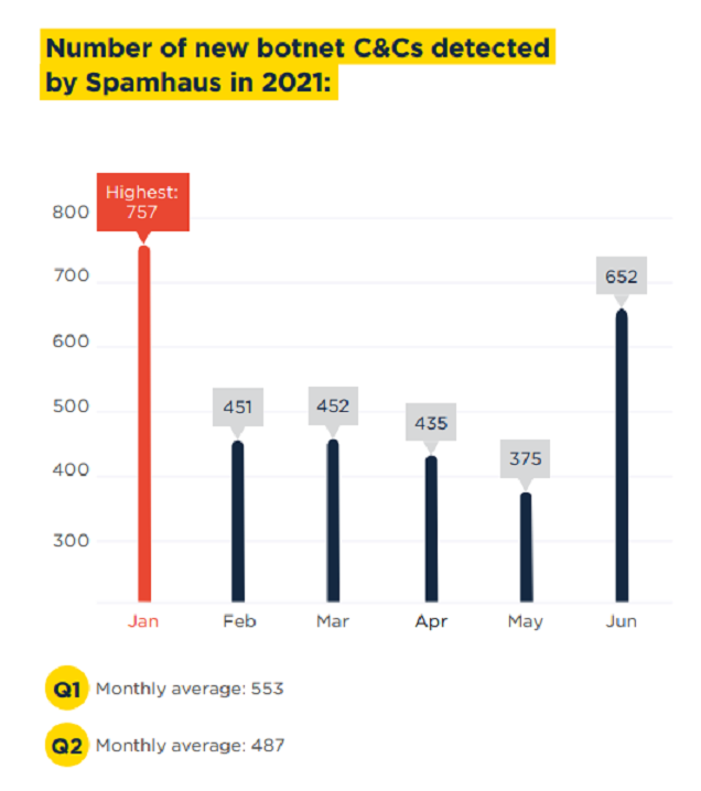 Spamhaus 2021 - Botnet CCs