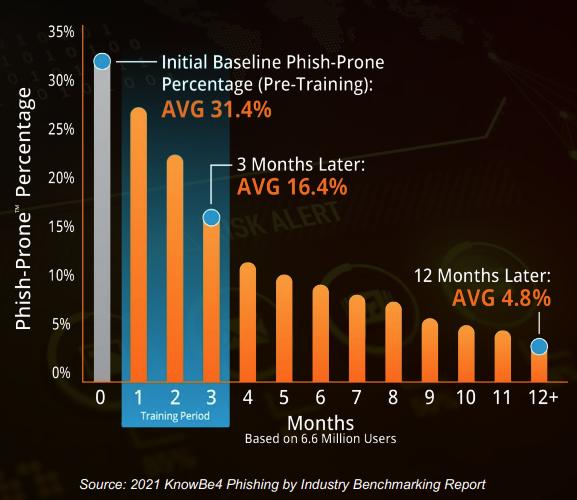 KnowBe4 phishing statistics